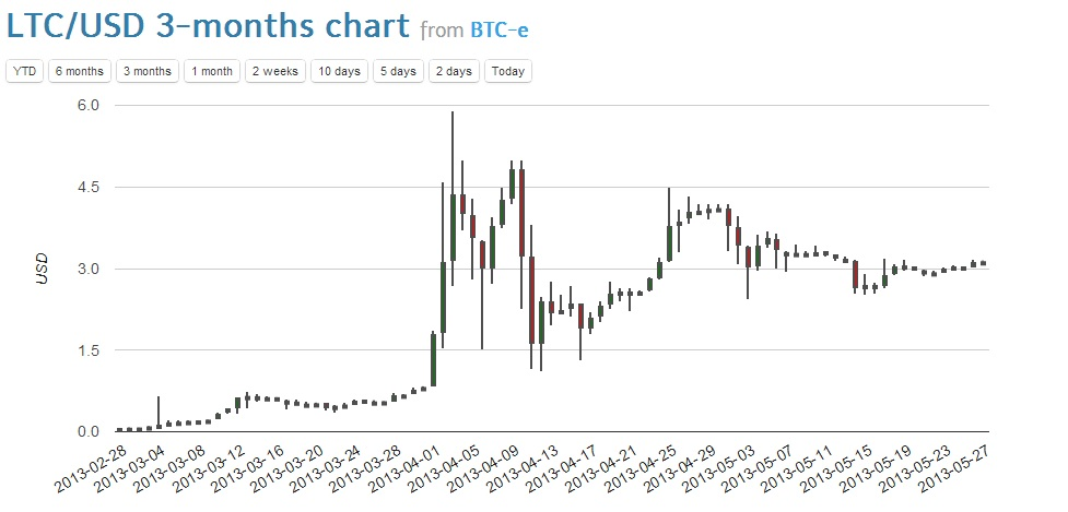 LTC/USD 3 Month Chart